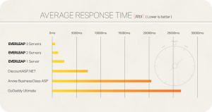 Everleap-average-response-time-chart3